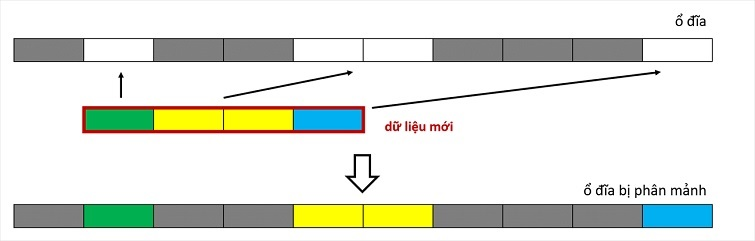 chong-phan-manh-o-cung